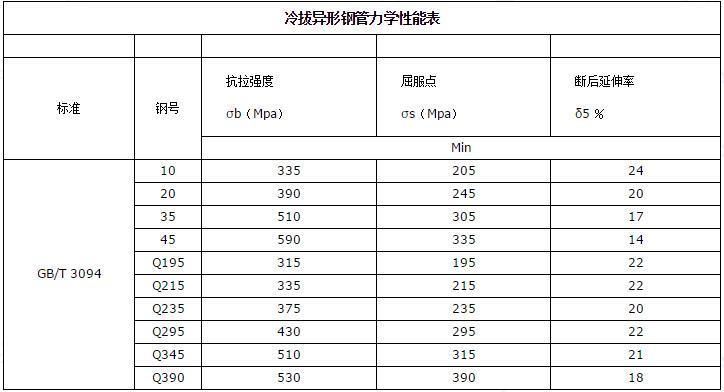异型钢管冷拔异形钢管力学性能表.jpg