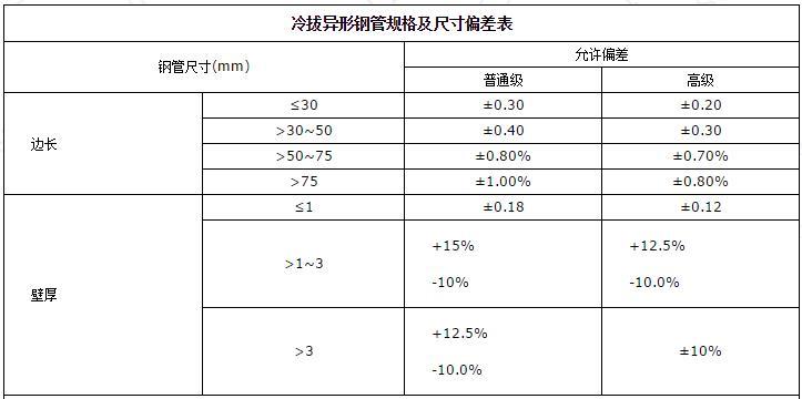 冷拔异形钢管规格及尺寸偏差表.jpg