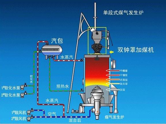 發生爐煤氣(煤氣發生爐) 技術信息 第2張