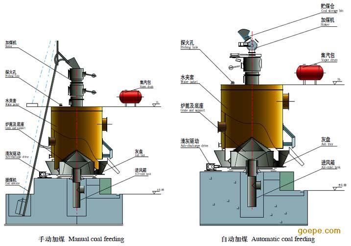 發生爐煤氣(煤氣發生爐) 技術信息 第3張