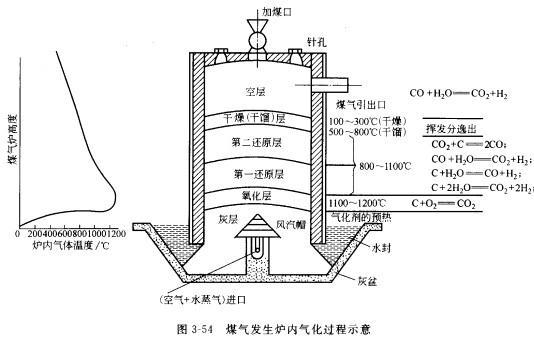 發生爐煤氣(煤氣發生爐) 技術信息 第1張