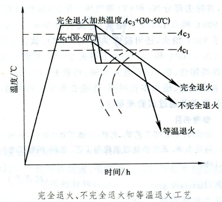 钢的退火(annealing) 技术信息 第2张
