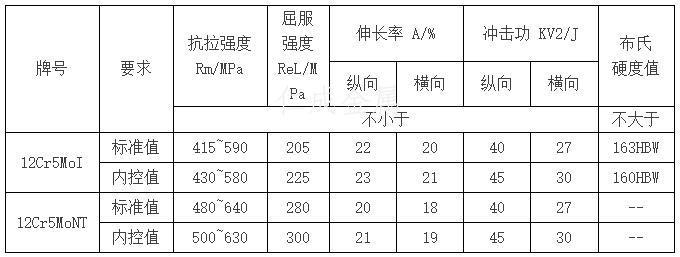 不同的热处理制度对钢管的室温力学性能要求