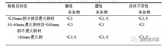 鋼管鋼鐵材料中的非金屬夾雜物 技術信息 第7張