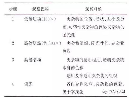 鋼管鋼鐵材料中的非金屬夾雜物 技術信息 第6張